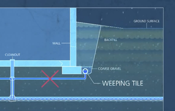 Does Your Home Have a Weeping Tile?